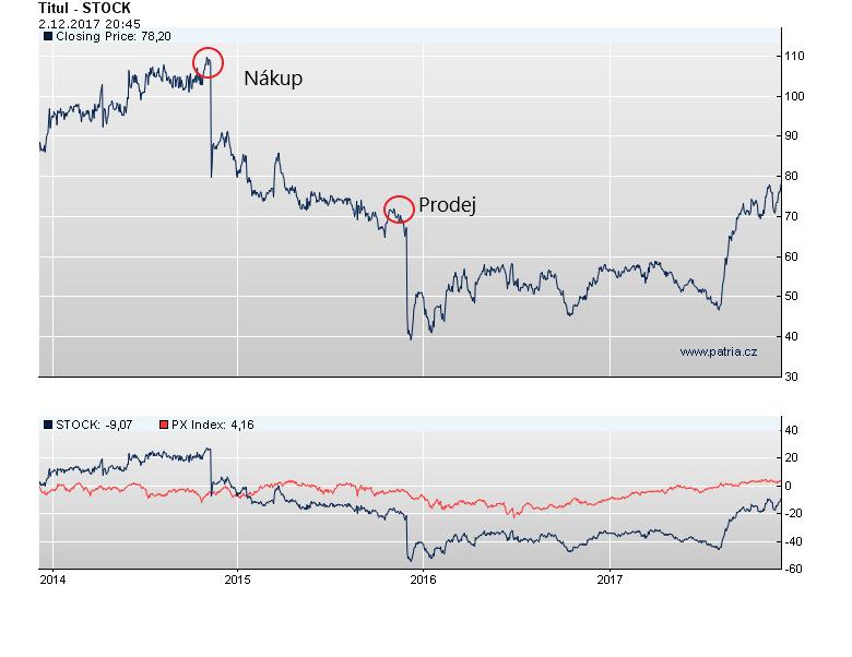 Stock graf