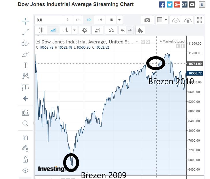 Graf DJIA pro článek