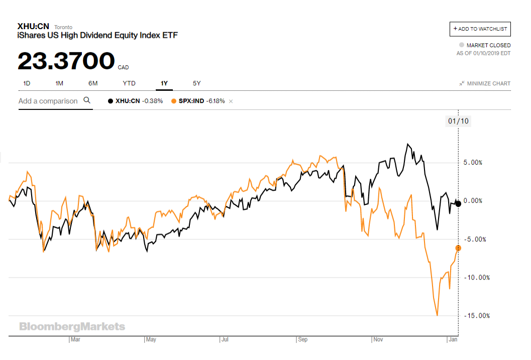 srovnání dividendových akcií a sp500