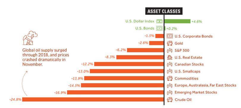výnos tříd aktiv v r. 2018